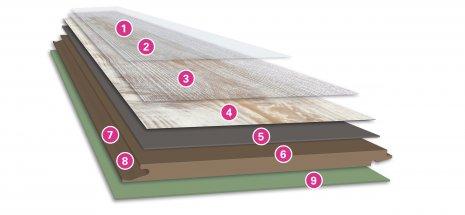 Budowa paneli laminowanych wineo-600_Multi-Layer