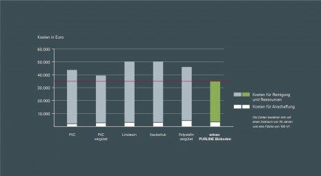 wineo PURLINE Bioboden Diagramm Lebensdauer Kosten